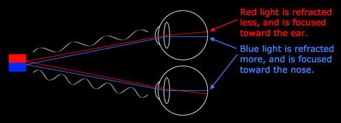 Graphic of red and blue light being diffracted differently in each eye, giving rise to the binocular-induced illusion of depth.